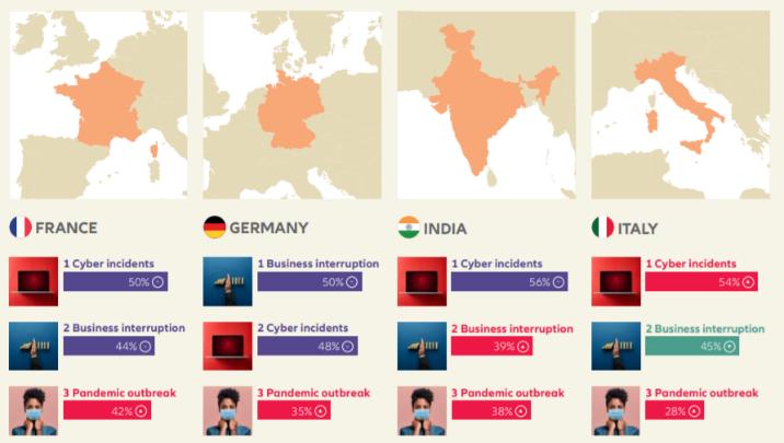 Classement des risques par pays